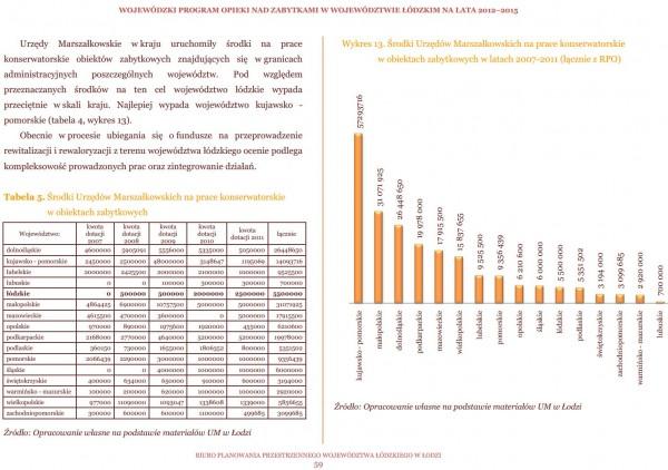 Środki Urzędów Marszałkowskich na prace konserwatorskie  w obiektach zabytkowych w latach 2007-2011 (łącznie z RPO)